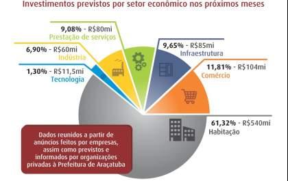 2cf2e7eda Indústria calçadista de Birigui fatura R$ 1,7 bilhão em um ano ...