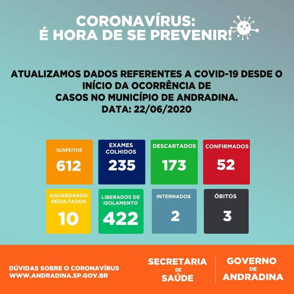 Andradina Ultrapassa A Marca De 600 Casos Suspeitos De